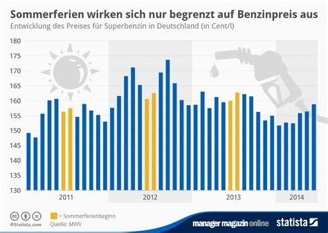 bis wann sind sommerferien 2014 benzinpreis in den sommerferien keine ver 228 nderungen