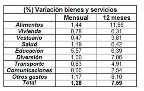 ipc ultimos 12 meses colombia febrero 2016 awlcorpcom inflaci 243 n en colombia en febrero de 2016