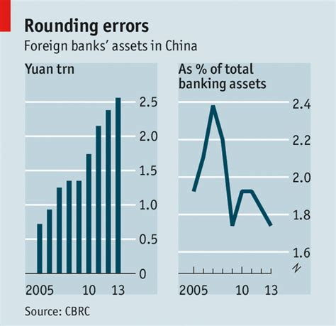 international banks in china lenders of resort the economist