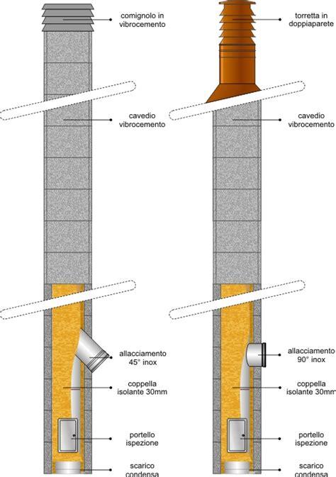installazione canna fumaria interna cannafumariasicura archives dumont camini durante
