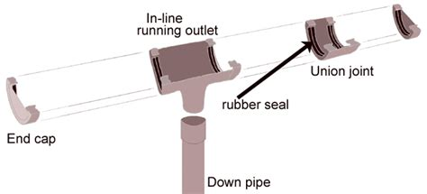 joining gutter sections how to keep your gutters clean and leak free