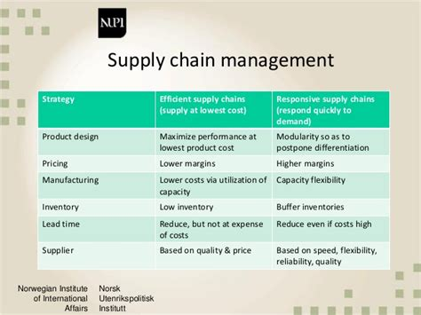 Mba Vs Supply Chain Management by Value Chain In Supply Chain Management Best Chain 2018