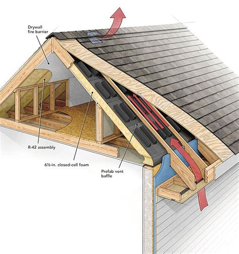 roof attic ventilation scro s roofing company