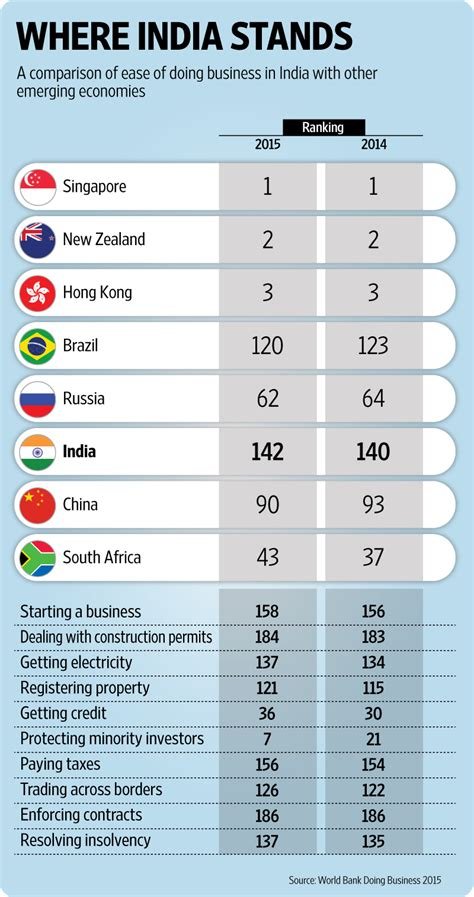 2015 Mba Rankings India by India Slips In World Bank S Ease Of Doing Business Index