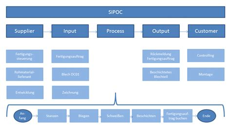Sipoc Diagramm Die Basis F 252 R Einen Optimalen Prozess Sipoc Chart Template