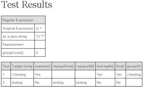 regular expression test java regex test