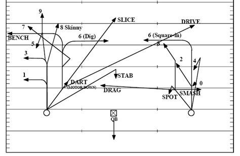 wide receiver routes diagram pass routes 101 football