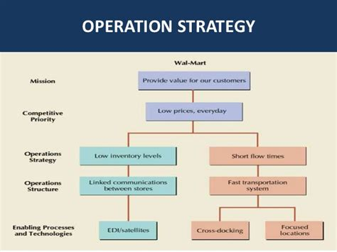 layout strategy definition in operations management operation management wal mart