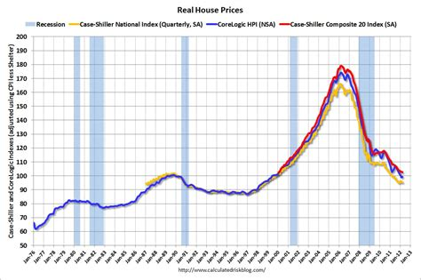 calculated risk real house prices and price to rent ratio