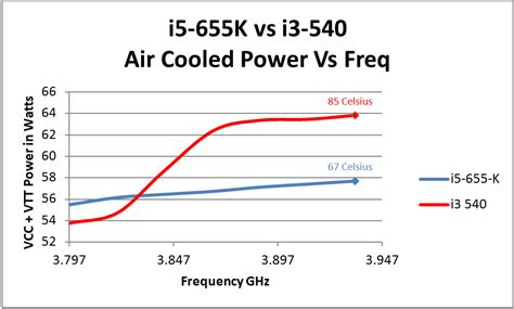 is i5 better than i7 better than our i3 540 for overclocking intel s i5