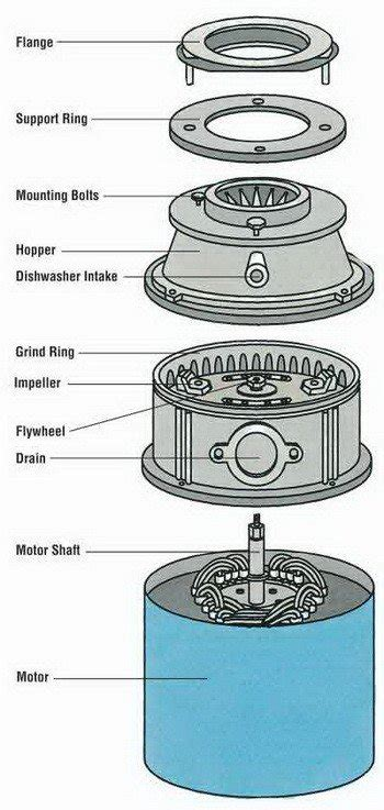 garbage disposal diagram garbage disposal is spinning but will not drain how to