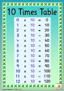 Table At Ten 20 times table multiplication times tables times