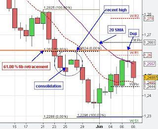 pattern day trader uk 25 best ideas about candlestick chart on pinterest