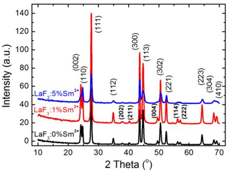energy transfer pattern photoluminescence and energy transfer between sm 3 ions