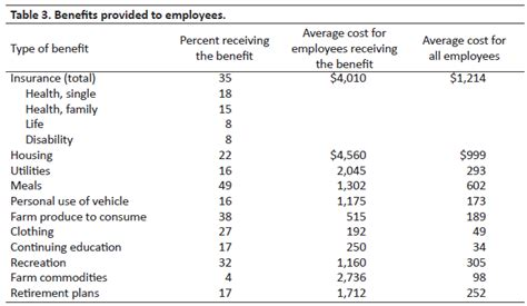 Wages And Benefits For Farm Employees Employee Benefits Plan Template