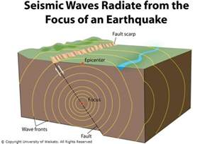 Outline The Causes Of Earthquakes Scheme by Seismic Waves Science Learning Hub