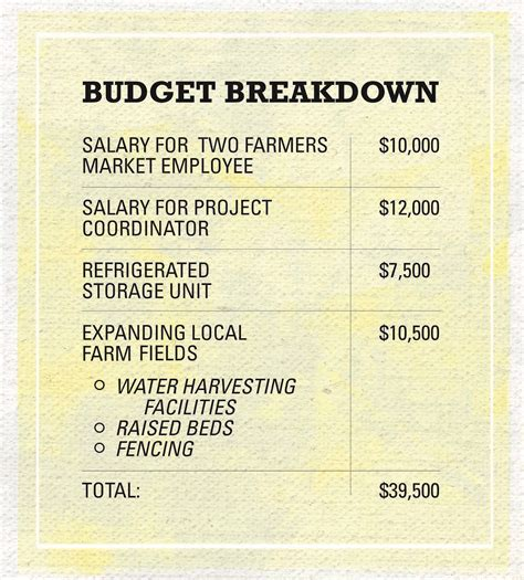 Mba Salary Breakdown Personal by 2015 Salary Guide From The Creative Salary Project