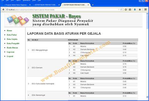 desain database sistem pakar contoh teorema bayes bunafit komputer