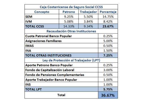 cuotas seguridad social colombia 2016 porcentajes de cotizacion colombia 2016 4 000 mdp para