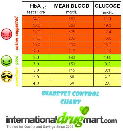 read blood sugar levels  diabetes destroyed