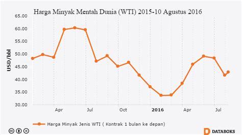 Minyak Mentah Dunia harga minyak indonesia februari 2017 naik 0 62 persen