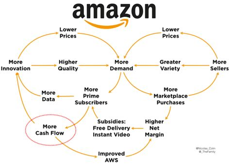 amazon business model amazon business model pictures to pin on pinterest pinsdaddy