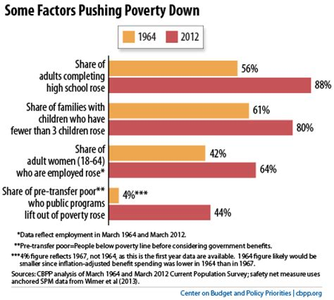labor market trends section 1 answers chart book the war on poverty at 50 section 2 changes in