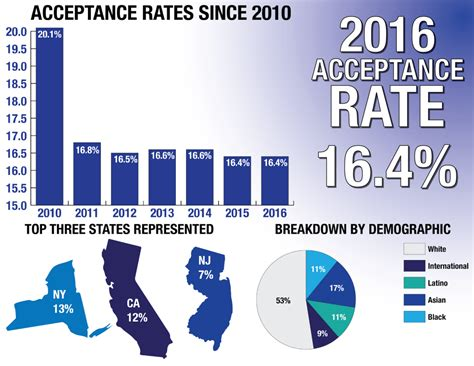 College Admission Regular Decision Dates 2020 acceptance rate remains consistent at 16 4 percent