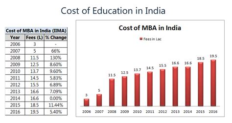 Mba Cost In India by Saving For Child Avoid These 5 Common Mistakes