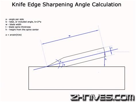 Sharpening Angle For Kitchen Knives knife edge sharpening angle calculation