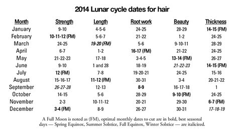 best days to cut hair in march 2015 2015 farmers almanac best days to cut hair