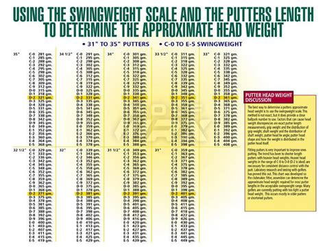 swing weight swing weight chart driver shaft weight does it matter