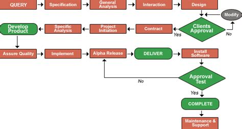 software development flow chart welcome infowhiz softech pvt ltd