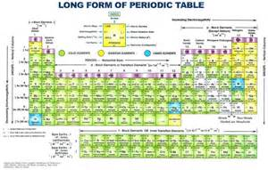 valency on the periodic table search results calendar 2015