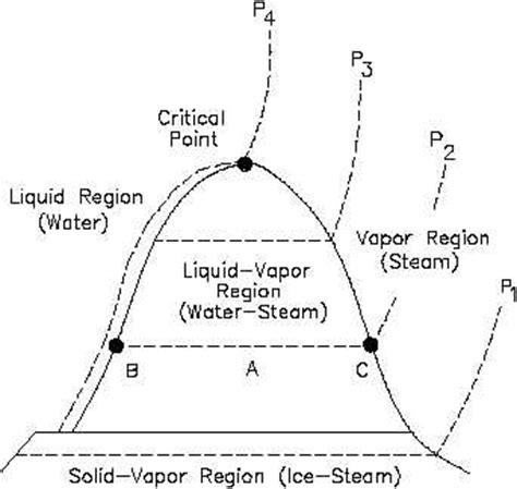 ts diagram thermodynamics temperature entropy t s diagram