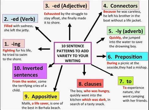basic pattern sentence exles sentence patterns 7th grade 13 14 second semester