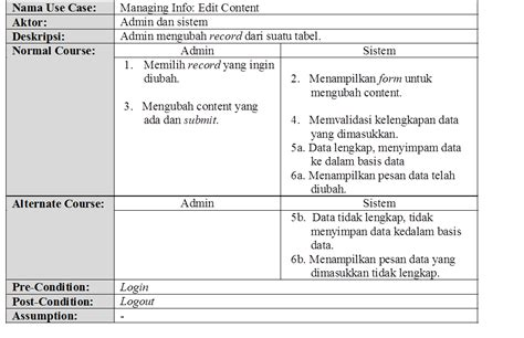 membuat narrative ict notes membuat use case dan use case description 2