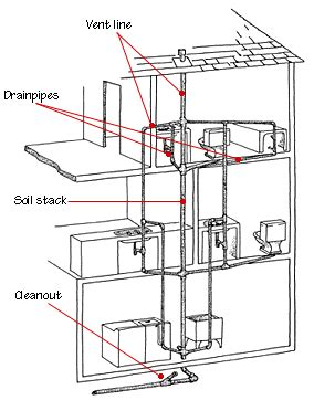 Plumbing Venting Requirements by Pipes Home Plumbing Hometips