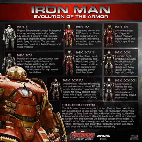 image ironman armor evolutionjpg marvel movies