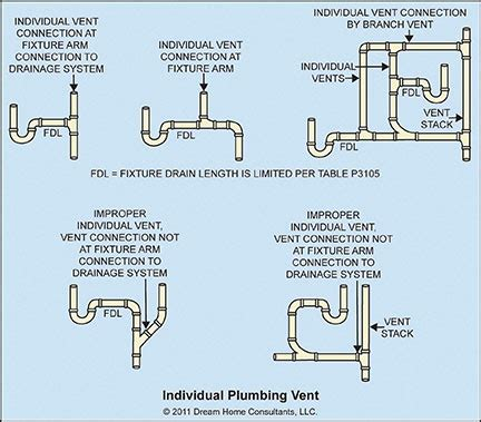 Vent Plumbing by Toilet P Trap Diagram Toilet Get Free Image About Wiring Diagram