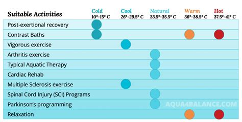 comfortable pool temperature range aquatic therapy scientific foundations and clinical