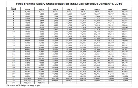 Standardized Address Lookup Tranche Salary Standardization Ssl Effective January 1 2016 Government Ph