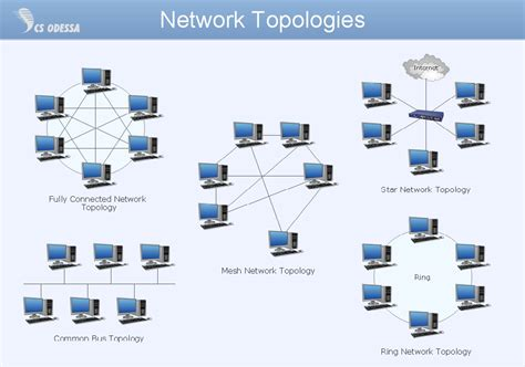 network layout meaning college essays college application essays networking term