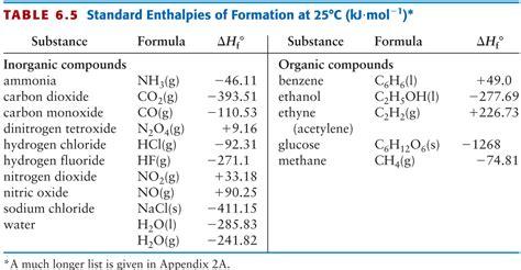 index of botch chem122s08 chapters ch6 standardformation