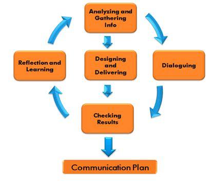 communication partners strategic communication