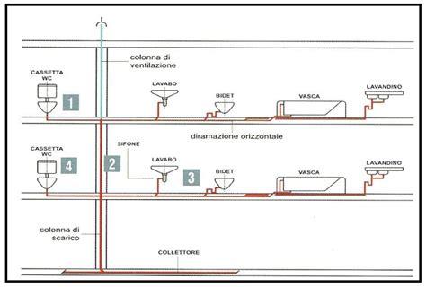 Impianti Di Scarico Bagno by Lo Scarico Vaso 232 Rumoroso Cosa Fare
