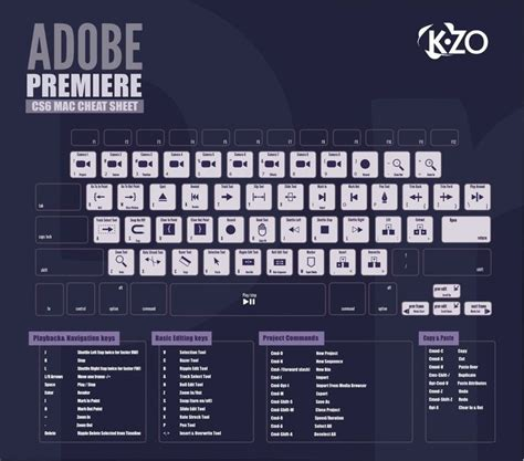 tutorial shortcut keyboard cs6 adobe premiere shortcut keys infographic designed by