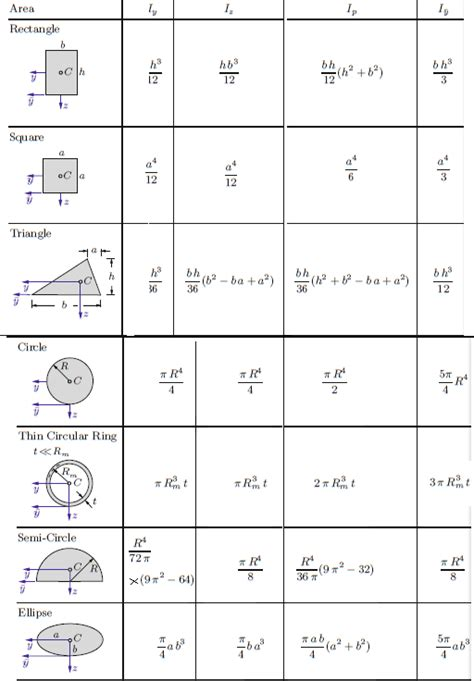 i section moment of inertia calculation image gallery inertia formula