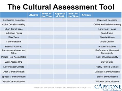 organizational culture assessment instrument template cultural assessment pictures to pin on pinsdaddy