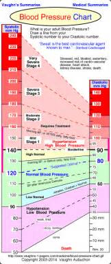 blood pressure chart for women bio example